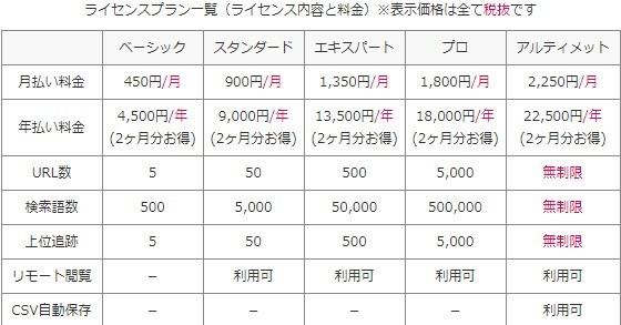 Rank TrackerとGRCの料金比較