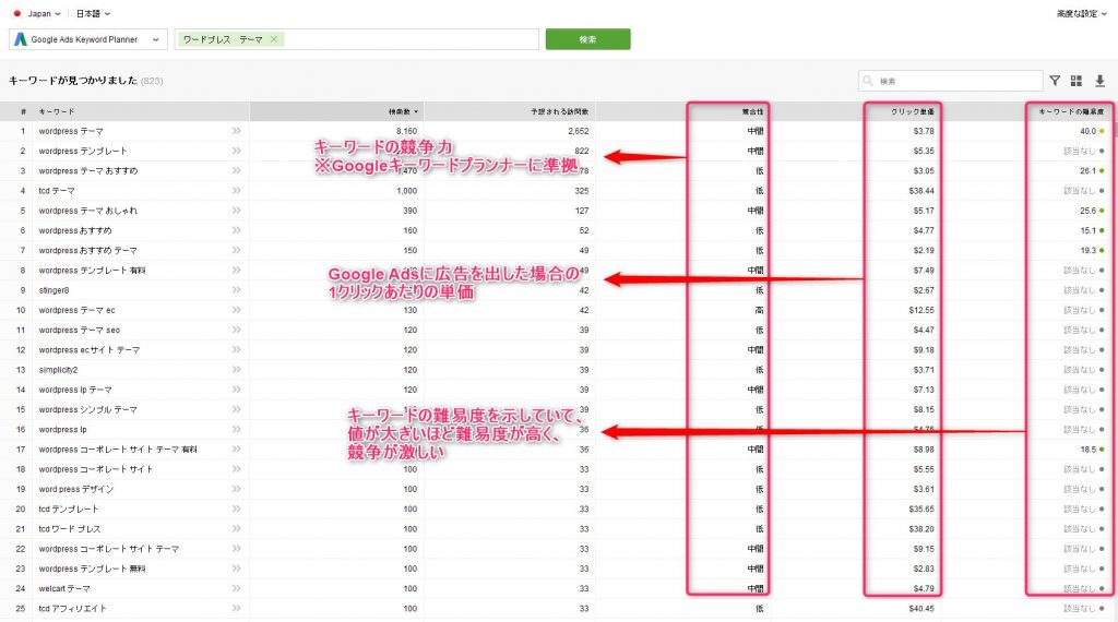 Rank Tracker_キーワードプランナー-3