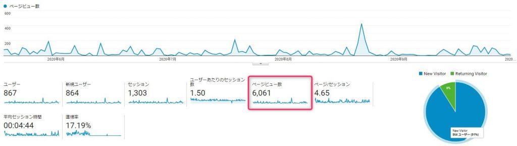 ブログ50記事_アクセス数