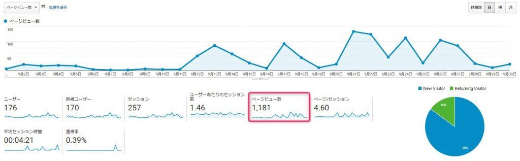 ブログ50記事_アクセス数_1か月