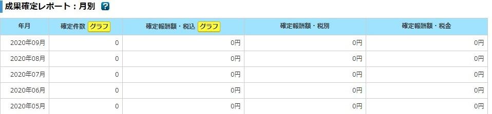 ブログ50記事_収益ゼロ