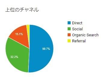 ブログ50記事_検索流入数・SNS流入数