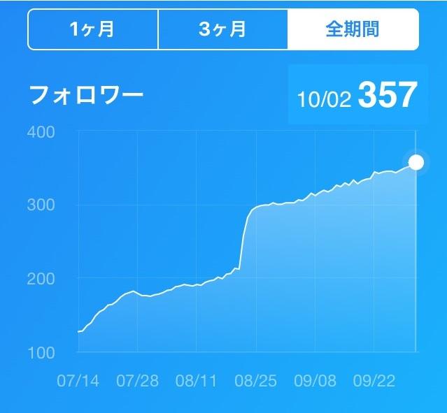 ブログ50記事_Twitterフォロワー数