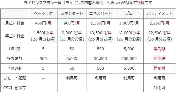 GRC有料版の価格・ライセンスプラン・選び方
