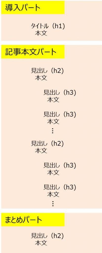 ブログ_書き方テンプレート-01