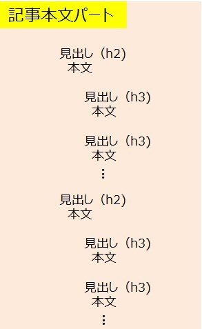 ブログ_書き方テンプレート-04